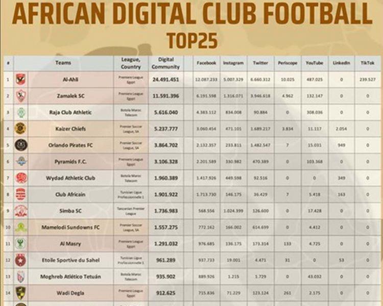 Al Ahly intouchable, Mazembe dans le Top 20